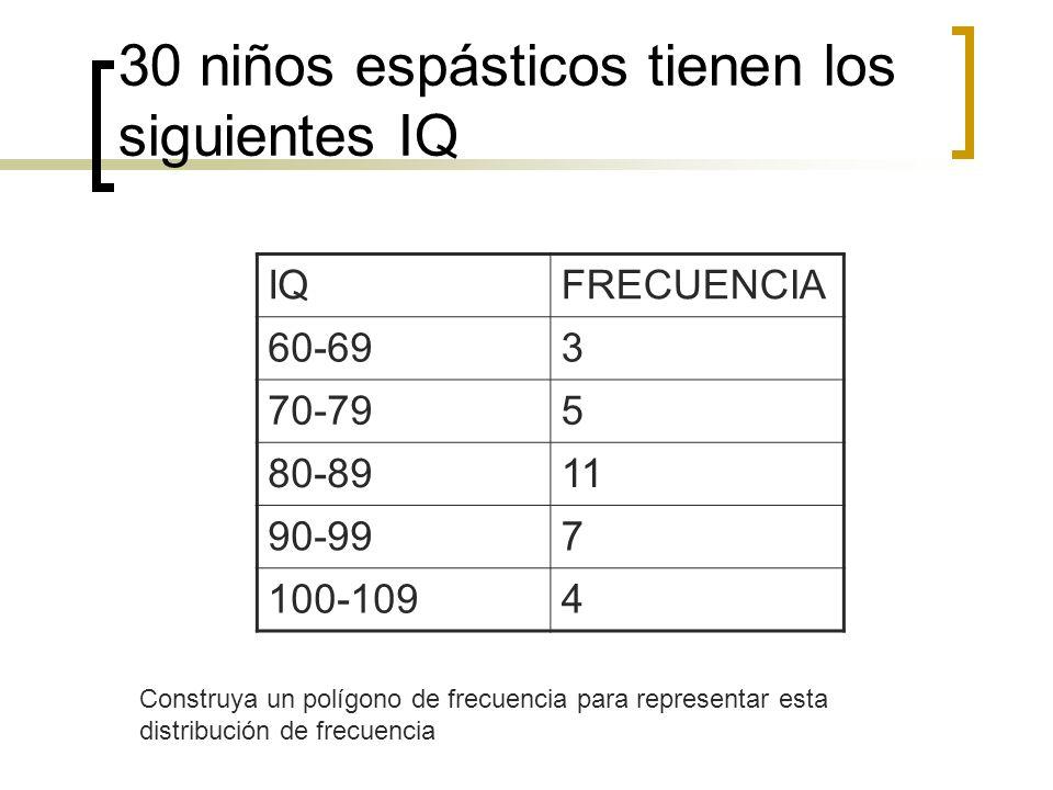 30 niños espásticos tienen los siguientes IQ IQFRECUENCIA 60-693 70-795 80-8911 90-997 100-1094 Construya un polígono de frecuencia para representar e