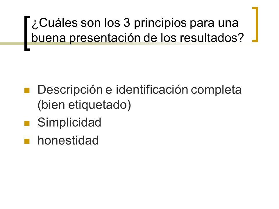 ¿Cuáles son los 3 principios para una buena presentación de los resultados? Descripción e identificación completa (bien etiquetado) Simplicidad honest