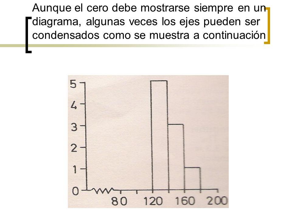 Aunque el cero debe mostrarse siempre en un diagrama, algunas veces los ejes pueden ser condensados como se muestra a continuación