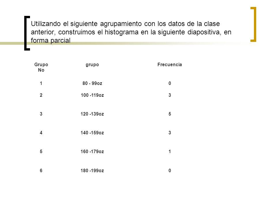 Complete el diagrama de abajo, aplicando los datos del cuadro anterior No.