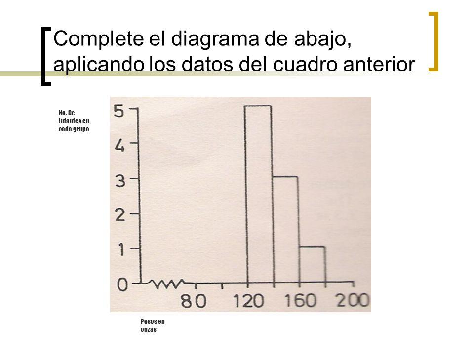 Complete el diagrama de abajo, aplicando los datos del cuadro anterior No. De infantes en cada grupo Pesos en onzas