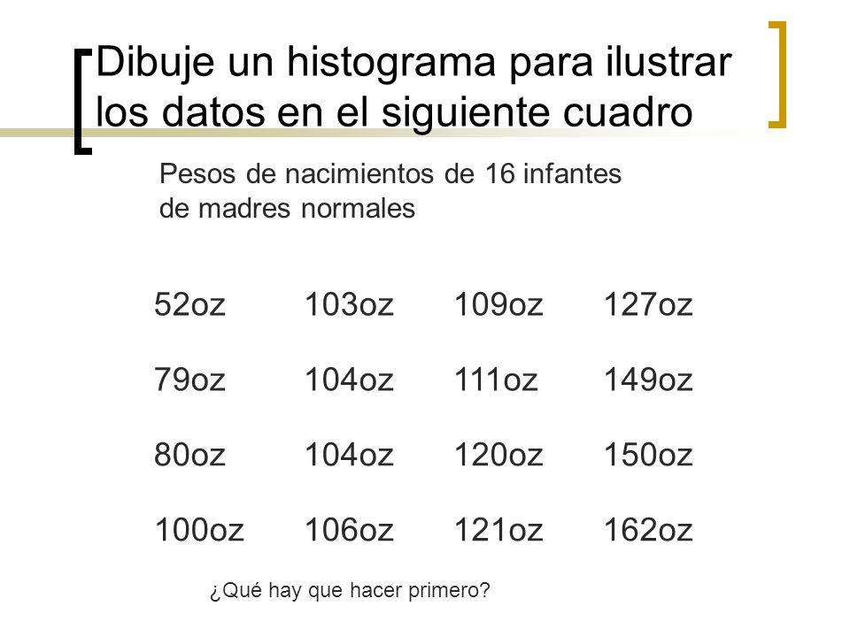Dibuje un histograma para ilustrar los datos en el siguiente cuadro 52oz103oz109oz127oz 79oz104oz111oz149oz 80oz104oz120oz150oz 100oz106oz121oz162oz P