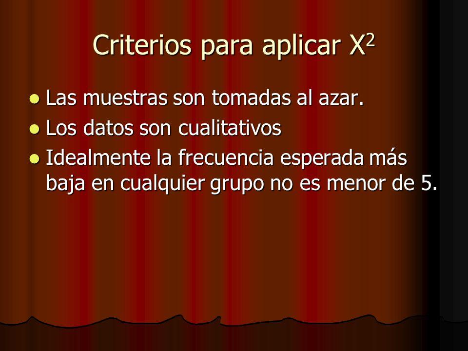 Criterios para aplicar X 2 Las muestras son tomadas al azar. Las muestras son tomadas al azar. Los datos son cualitativos Los datos son cualitativos I