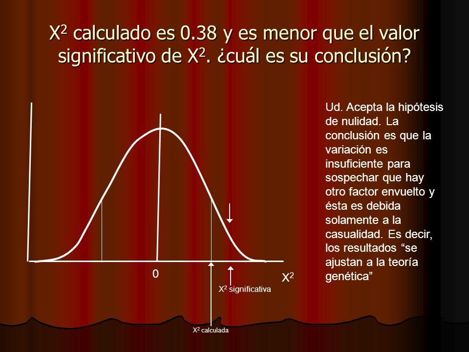 X 2 calculado es 0.38 y es menor que el valor significativo de X 2. ¿cuál es su conclusión? X 2 significativa 0 X2X2 X 2 calculada Ud. Acepta la hipót