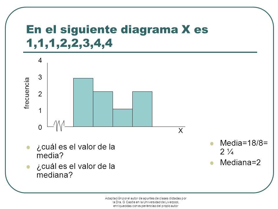 En el siguiente diagrama X es 1,1,1,2,2,3,4,4 ¿cuál es el valor de la media? ¿cuál es el valor de la mediana? Media=18/8= 2 ¼ Mediana=2 4321043210 X f