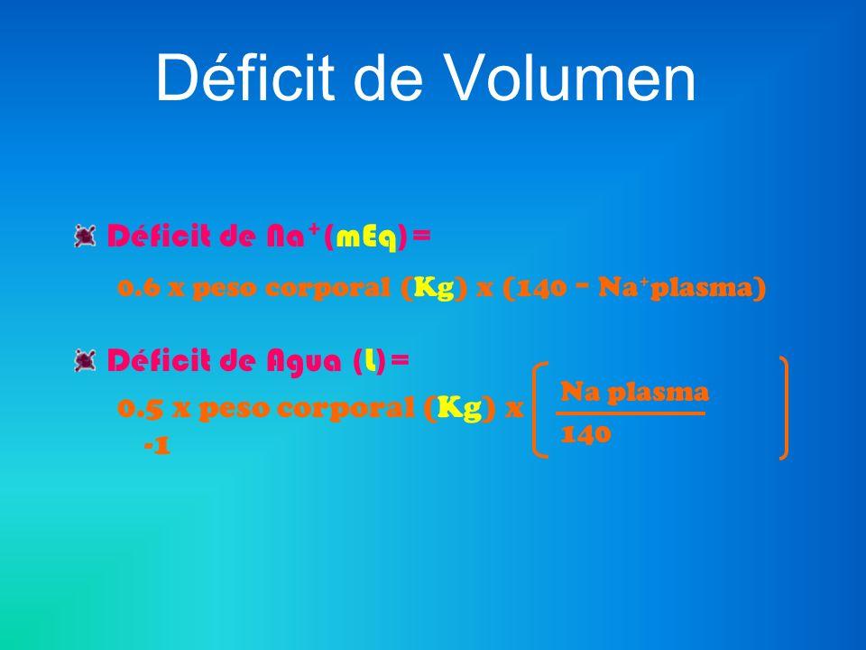 Déficit de Volumen Déficit de Na + (mEq)= 0.6 x peso corporal (Kg) x (140 - Na + plasma) Déficit de Agua (L)= 0.5 x peso corporal (Kg) x -1 Na plasma