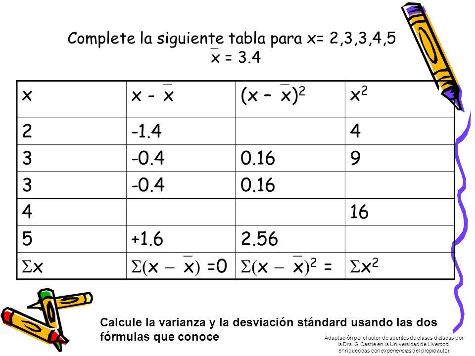 Complete la siguiente tabla para x= 2,3,3,4,5 x = 3.4 xx - x(x – x) 2 x2x2 2-1.44 3-0.40.169 3-0.40.16 416 5+1.62.56 x x x =0 x x 2 = x 2 Calcule la varianza y la desviación stándard usando las dos fórmulas que conoce Adaptación por el autor de apuntes de clases dictadas por la Dra.
