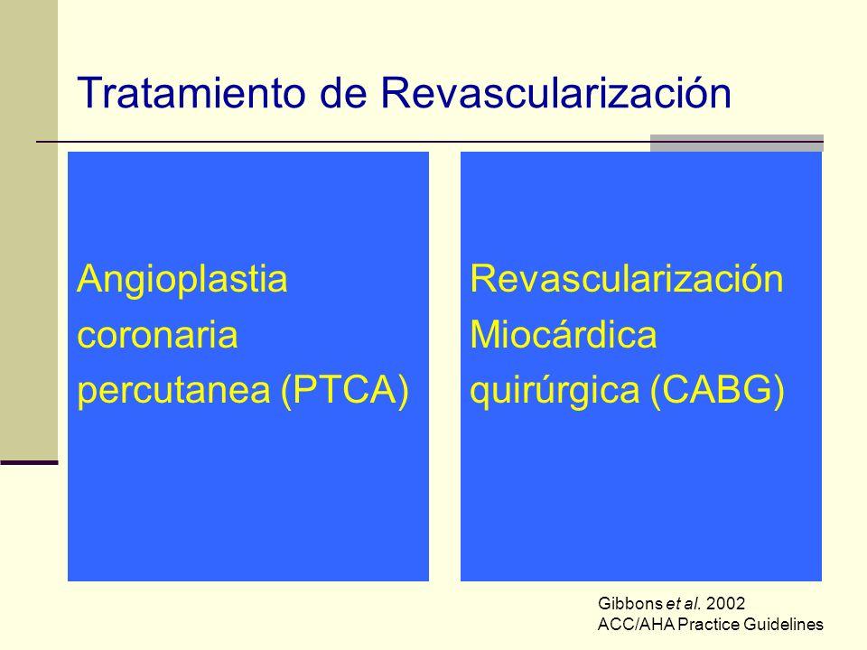 Tratamiento de Revascularización Angioplastia coronaria percutanea (PTCA) Revascularización Miocárdica quirúrgica (CABG) Gibbons et al. 2002 ACC/AHA P