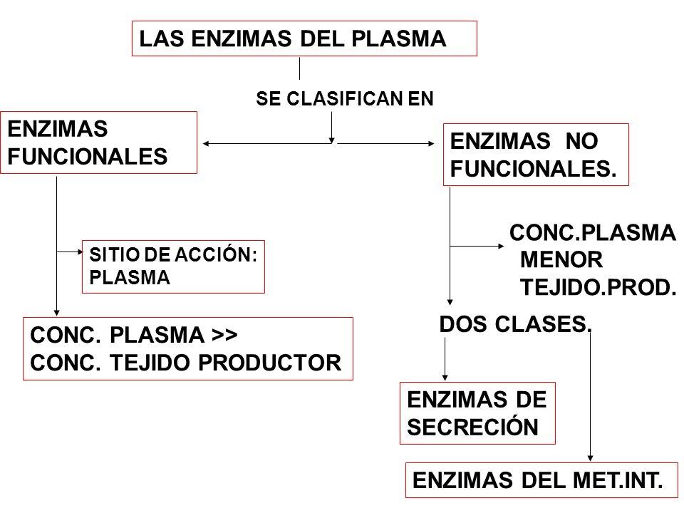 LAS ENZIMAS DEL PLASMA SE CLASIFICAN EN ENZIMAS FUNCIONALES ENZIMAS NO FUNCIONALES. SITIO DE ACCIÓN: PLASMA CONC. PLASMA >> CONC. TEJIDO PRODUCTOR CON