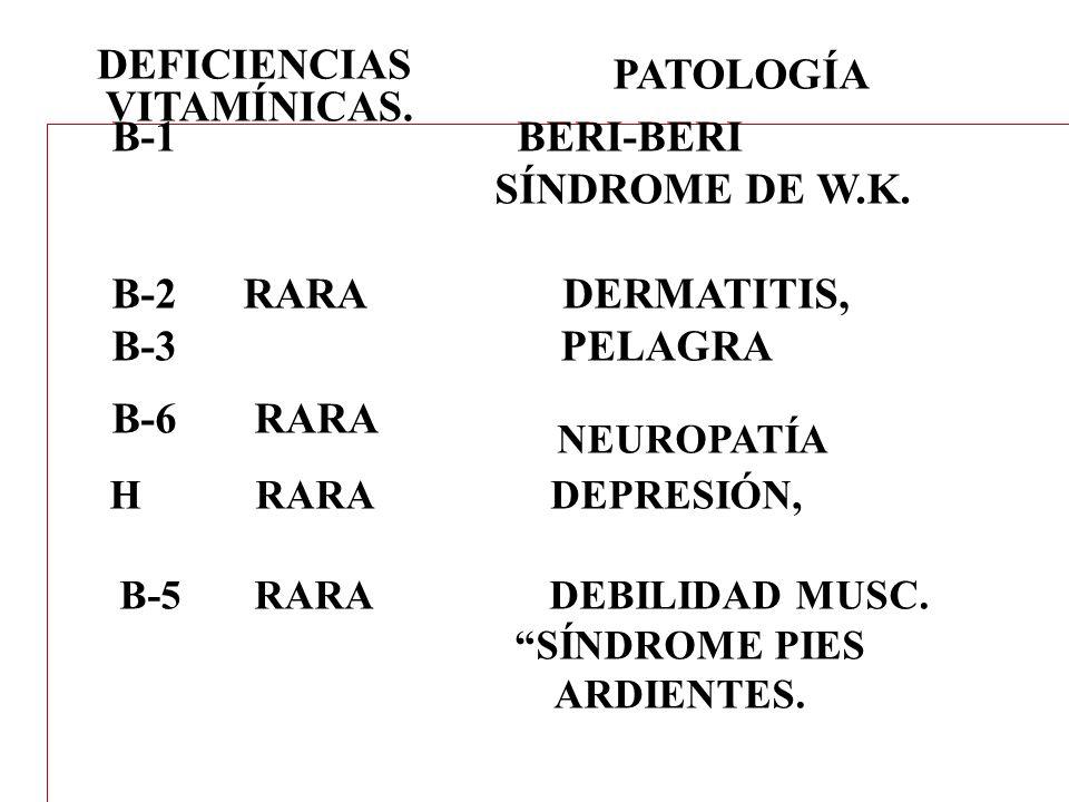 DEFICIENCIAS VITAMÍNICAS. PATOLOGÍA B-1 BERI-BERI SÍNDROME DE W.K. B-2 RARA DERMATITIS, B-3 PELAGRA B-6 RARA NEUROPATÍA H RARA DEPRESIÓN, B-5 RARA DEB