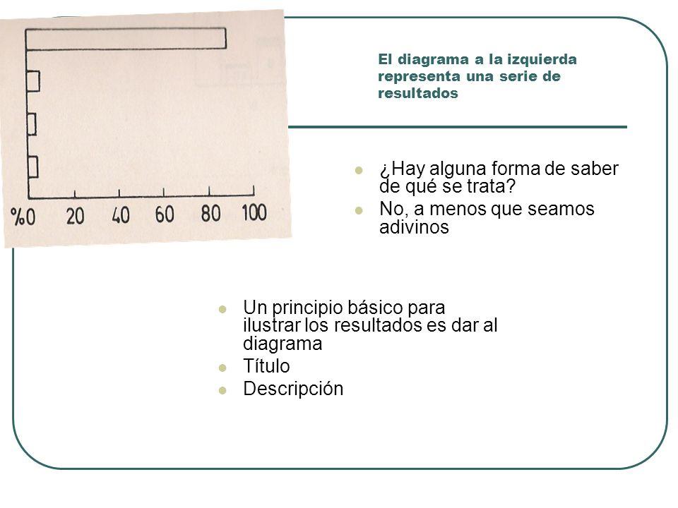 El diagrama a la izquierda representa una serie de resultados Un principio básico para ilustrar los resultados es dar al diagrama Título Descripción ¿
