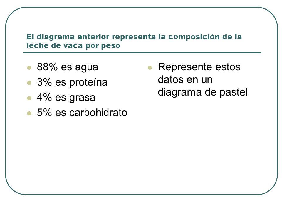 El diagrama anterior representa la composición de la leche de vaca por peso 88% es agua 3% es proteína 4% es grasa 5% es carbohidrato Represente estos