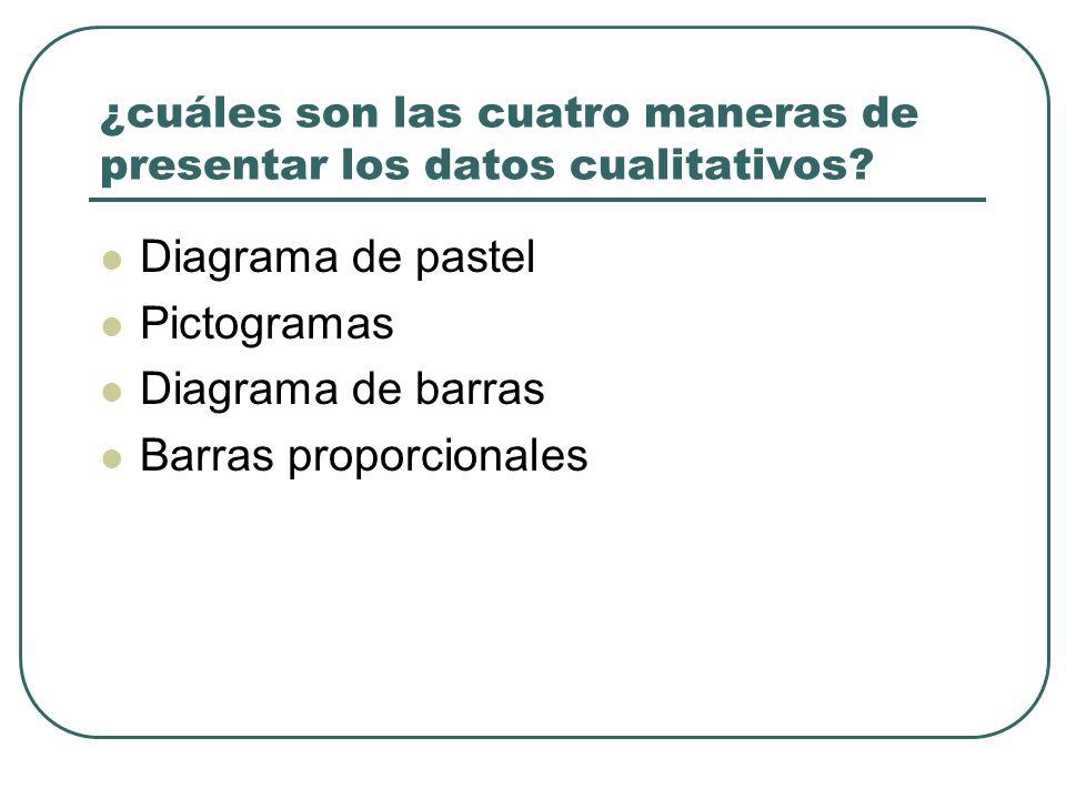 ¿cuáles son las cuatro maneras de presentar los datos cualitativos? Diagrama de pastel Pictogramas Diagrama de barras Barras proporcionales