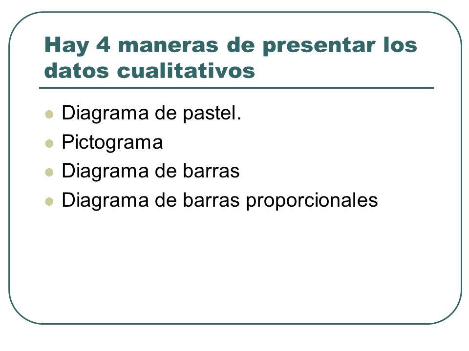Hay 4 maneras de presentar los datos cualitativos Diagrama de pastel. Pictograma Diagrama de barras Diagrama de barras proporcionales