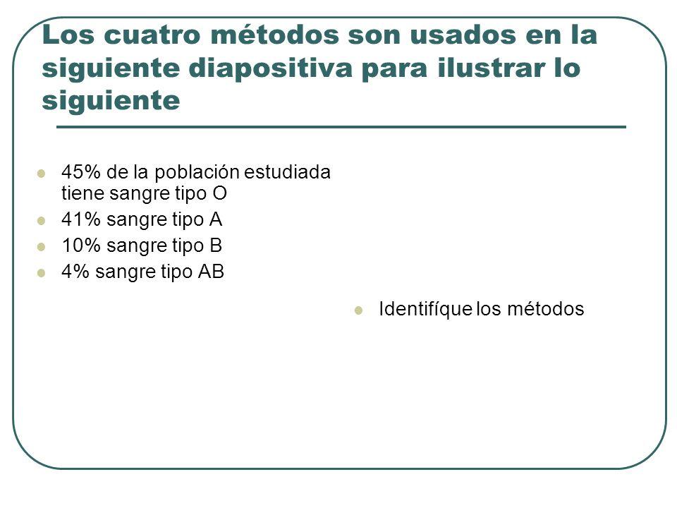 Los cuatro métodos son usados en la siguiente diapositiva para ilustrar lo siguiente 45% de la población estudiada tiene sangre tipo O 41% sangre tipo
