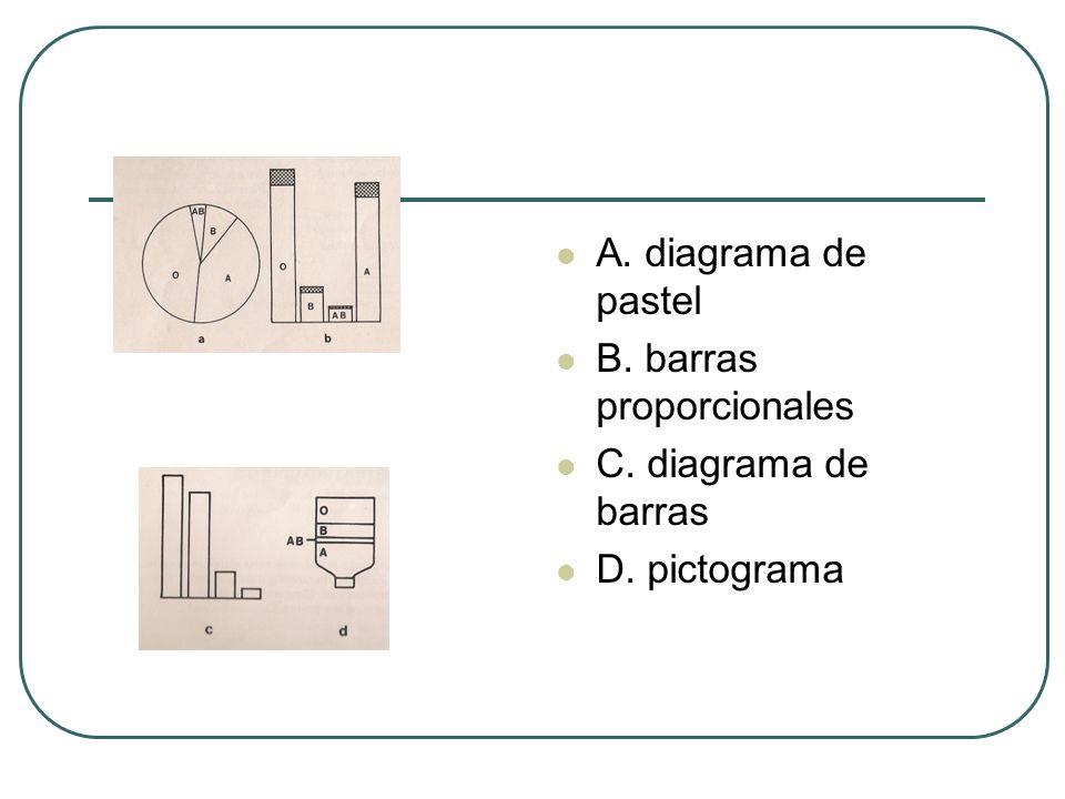 A. diagrama de pastel B. barras proporcionales C. diagrama de barras D. pictograma