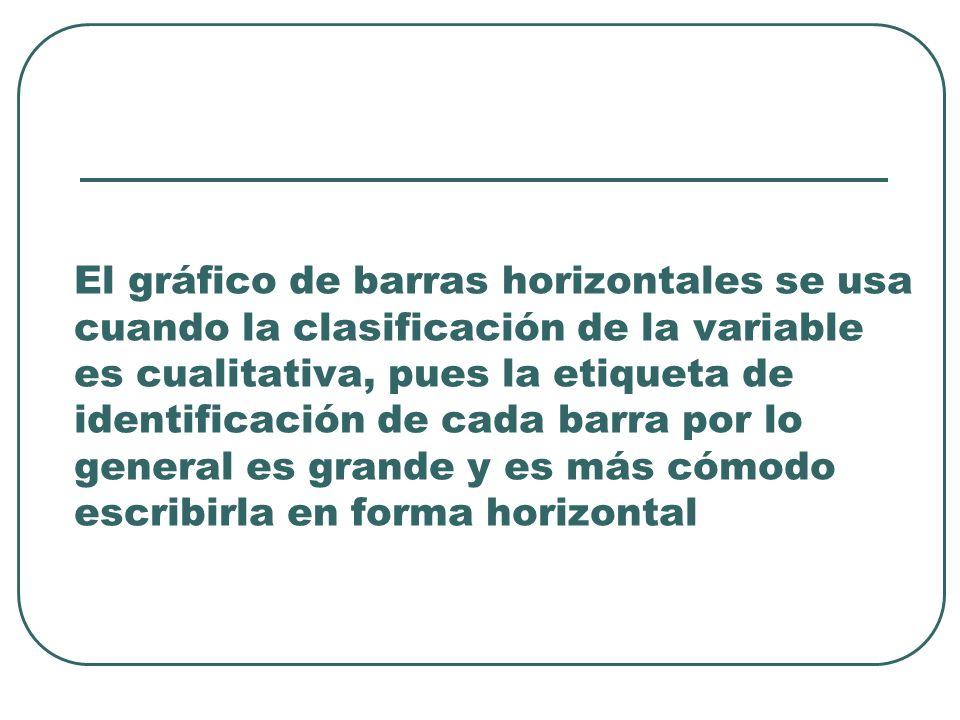 El gráfico de barras horizontales se usa cuando la clasificación de la variable es cualitativa, pues la etiqueta de identificación de cada barra por l