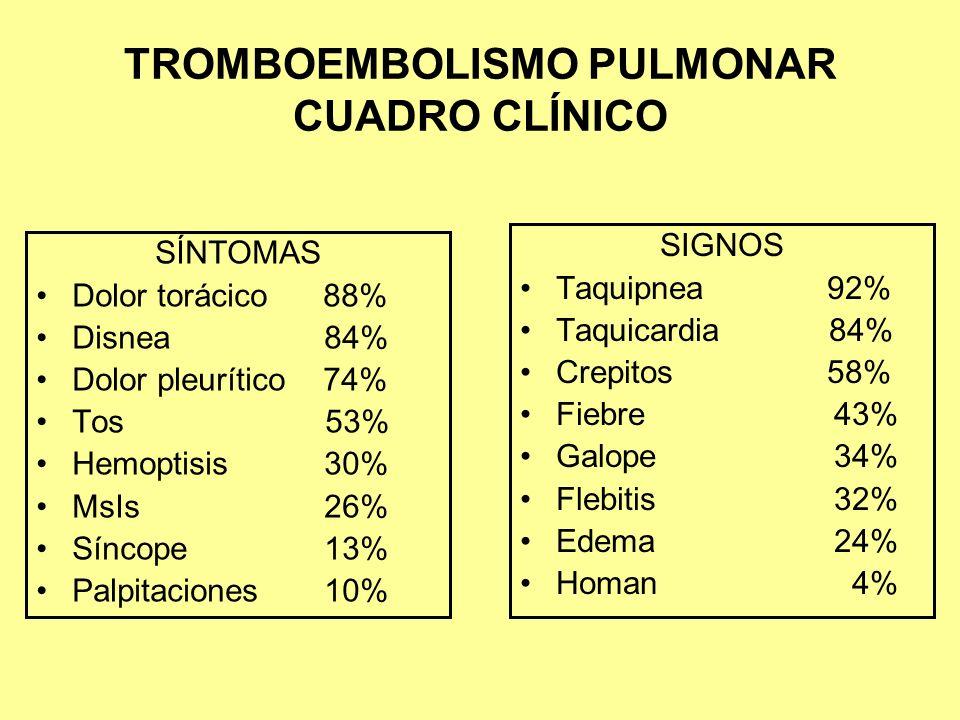 TROMBOEMBOLISMO PULMONAR CUADRO CLÍNICO SÍNTOMAS Dolor torácico 88% Disnea84% Dolor pleurítico 74% Tos 53% Hemoptisis30% MsIs26% Síncope13% Palpitacio
