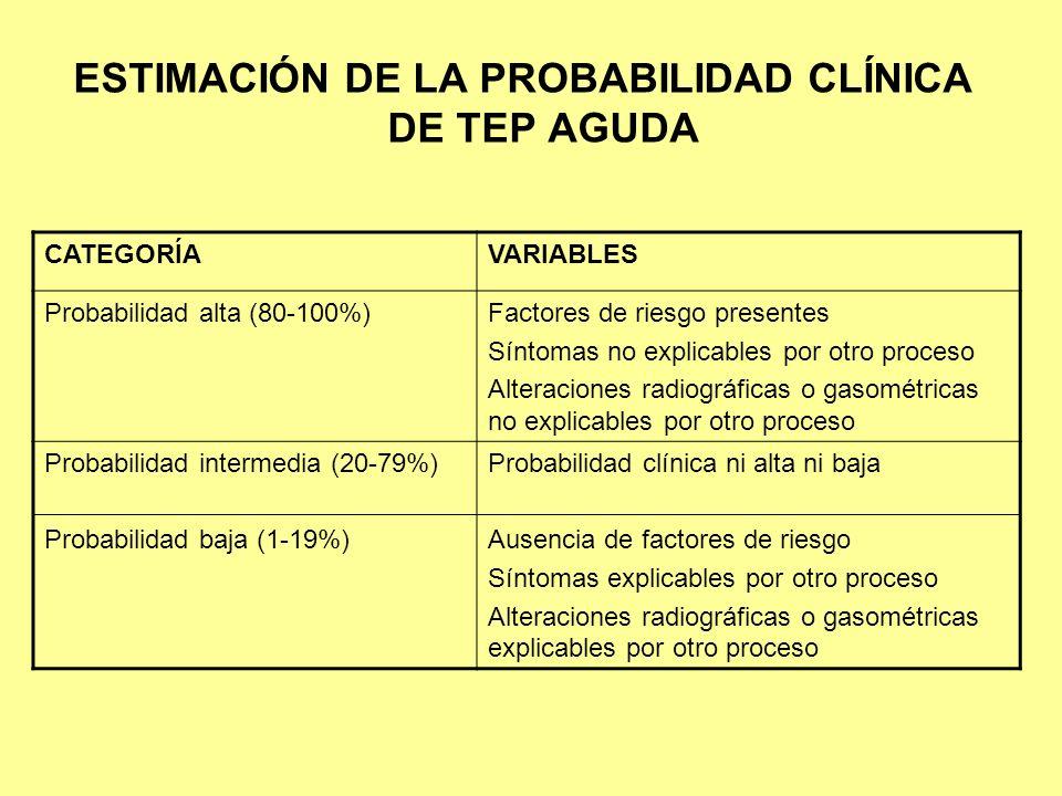 ESTIMACIÓN DE LA PROBABILIDAD CLÍNICA DE TEP AGUDA CATEGORÍAVARIABLES Probabilidad alta (80-100%)Factores de riesgo presentes Síntomas no explicables
