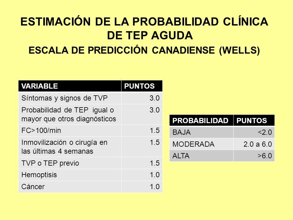 ESTIMACIÓN DE LA PROBABILIDAD CLÍNICA DE TEP AGUDA ESCALA DE PREDICCIÓN CANADIENSE (WELLS) VARIABLEPUNTOS Síntomas y signos de TVP3.0 Probabilidad de