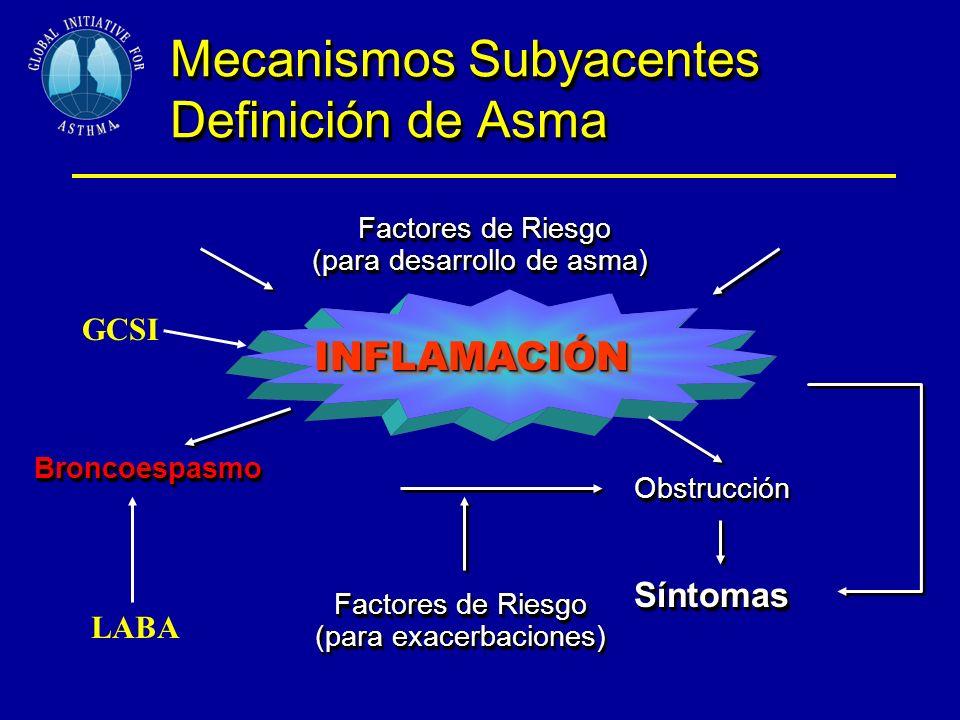 Mecanismos Subyacentes Definición de Asma Factores de Riesgo Factores de Riesgo (para desarrollo de asma) Factores de Riesgo Factores de Riesgo (para