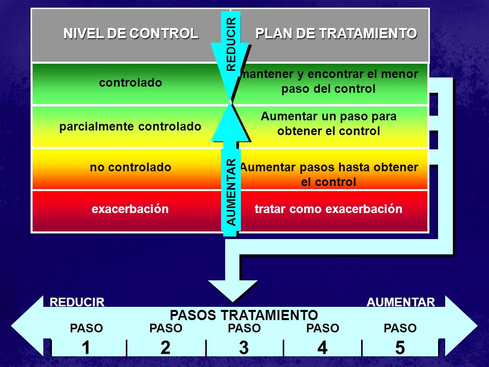 controlado parcialmente controlado no controlado exacerbación NIVEL DE CONTROL mantener y encontrar el menor paso del control Aumentar un paso para ob