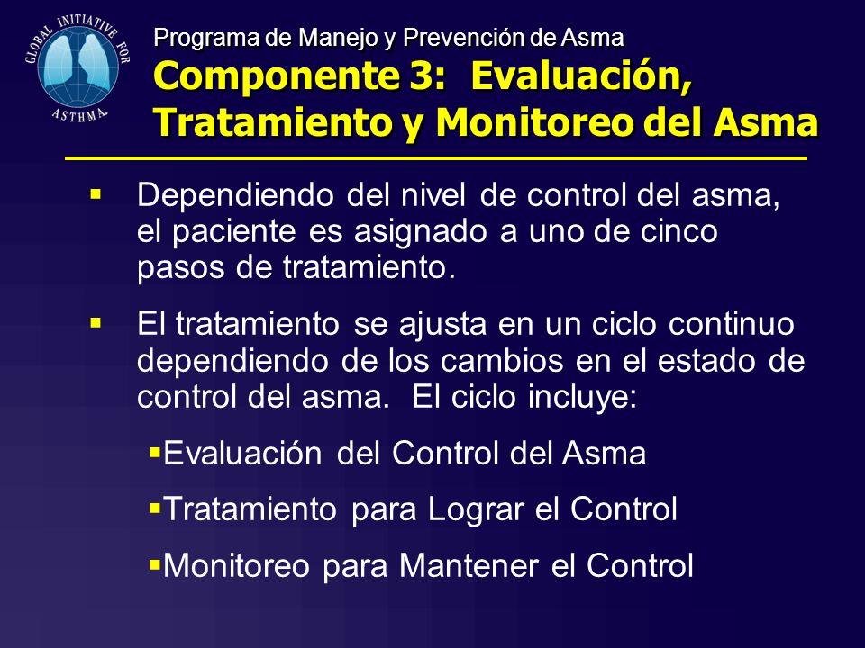 Programa de Manejo y Prevención de Asma Componente 3: Evaluación, Tratamiento y Monitoreo del Asma Dependiendo del nivel de control del asma, el pacie