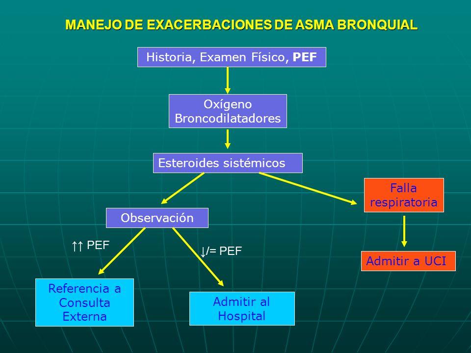 Historia, Examen Físico, PEF Oxígeno Broncodilatadores Falla respiratoria Admitir a UCI Admitir al Hospital Observación Referencia a Consulta Externa