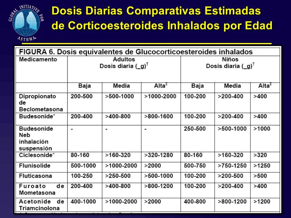 Dosis Diarias Comparativas Estimadas de Corticoesteroides Inhalados por Edad
