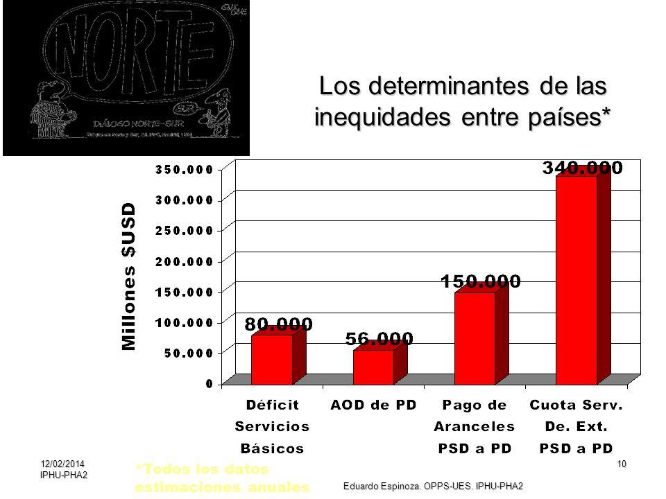 12/02/2014IPHU-PHA210 Los determinantes de las inequidades entre países* *Todos los datos estimaciones anuales Eduardo Espinoza. OPPS-UES. IPHU-PHA2
