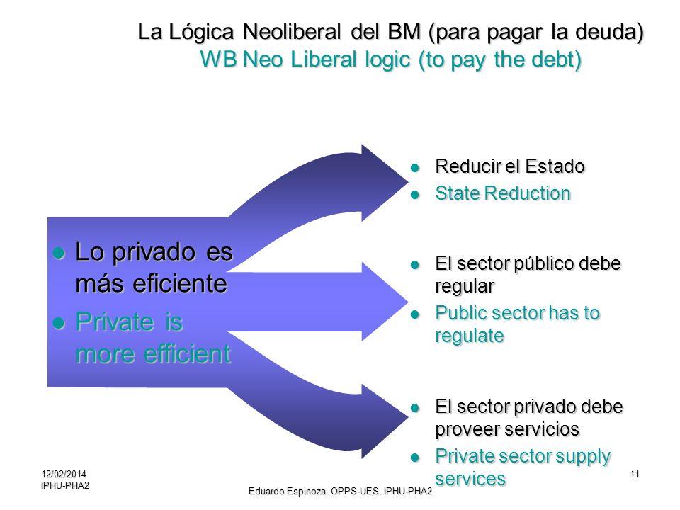 12/02/2014IPHU-PHA211 Lo privado es más eficiente Lo privado es más eficiente Private is more efficient Private is more efficient La Lógica Neoliberal