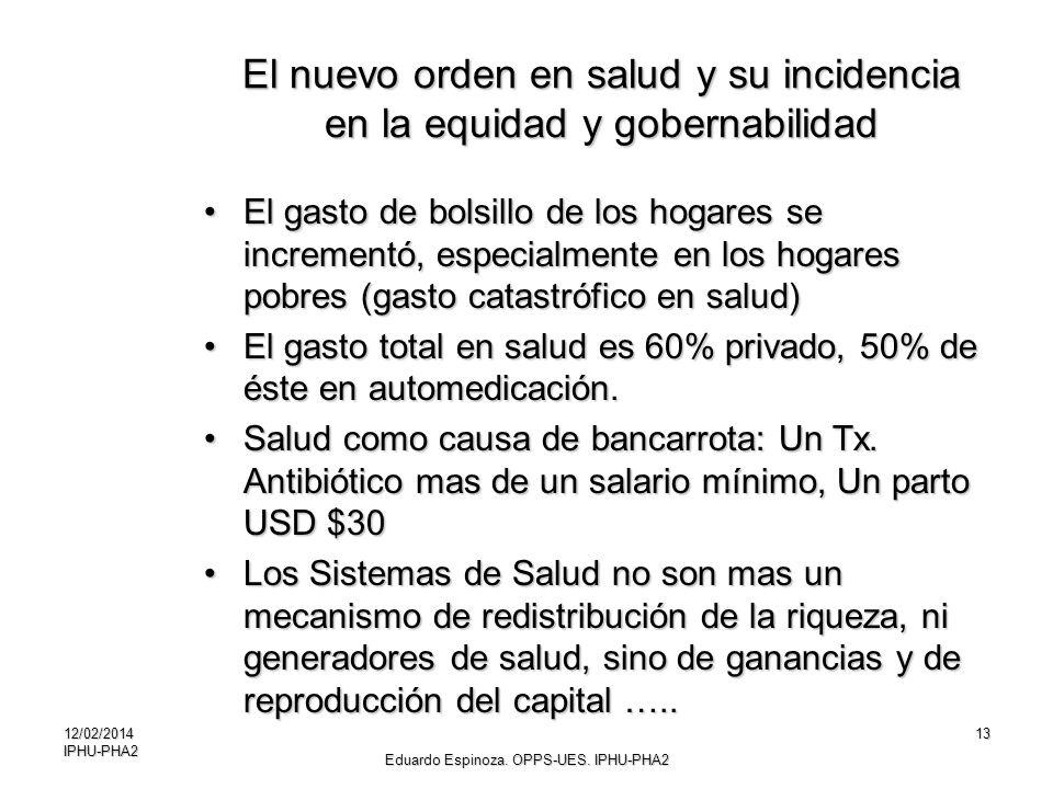 12/02/2014IPHU-PHA213 El nuevo orden en salud y su incidencia en la equidad y gobernabilidad El gasto de bolsillo de los hogares se incrementó, especi