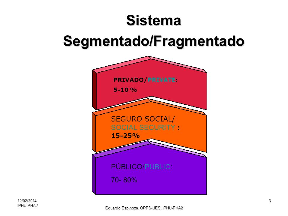 12/02/2014IPHU-PHA23 PÚBLICO/PUBLIC: 70- 80% SEGURO SOCIAL/ SOCIAL SECURITY : 15-25% PRIVADO/PRIVATE: 5-10 % SistemaSegmentado/Fragmentado Eduardo Esp