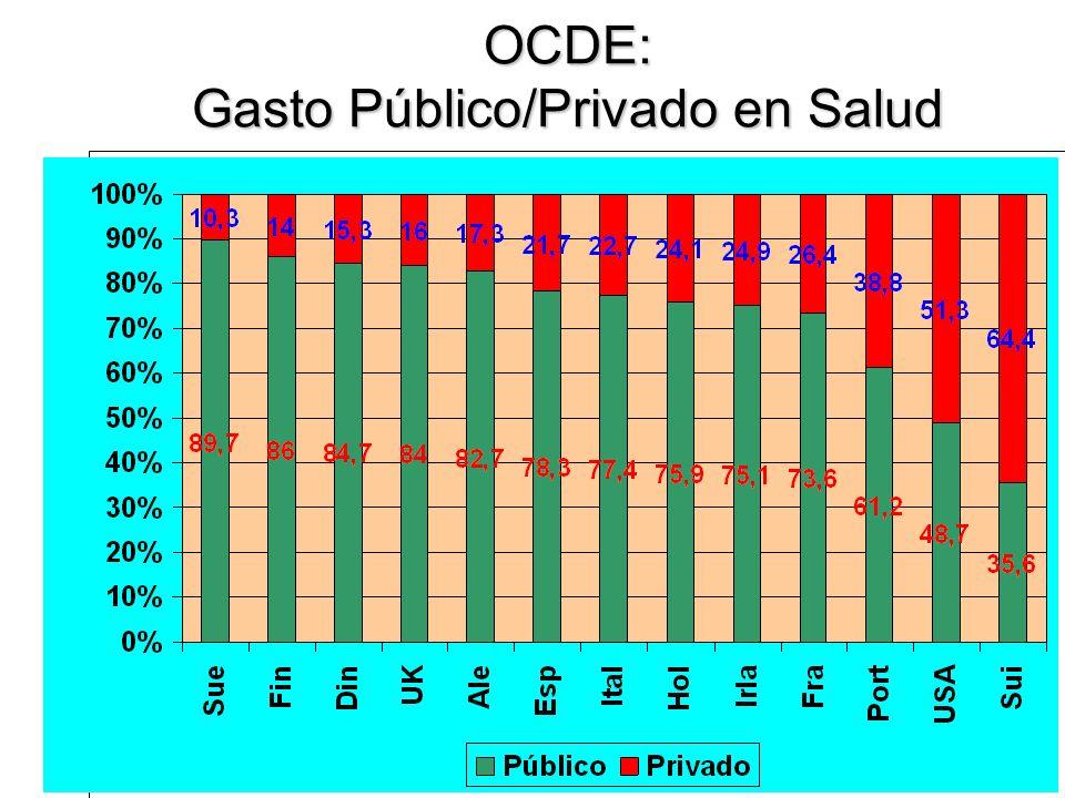 12/02/2014IPHU-PHA24 OCDE: Gasto Público/Privado en Salud Eduardo Espinoza. OPPS-UES. IPHU-PHA2