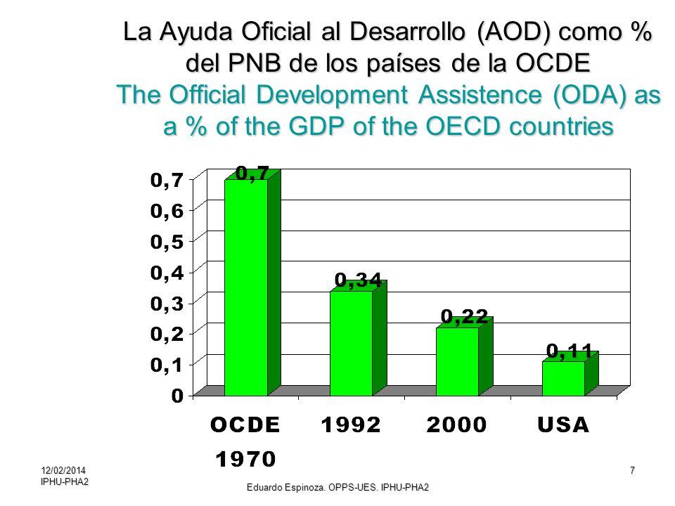 12/02/2014IPHU-PHA27 La Ayuda Oficial al Desarrollo (AOD) como % del PNB de los países de la OCDE The Official Development Assistence (ODA) as a % of