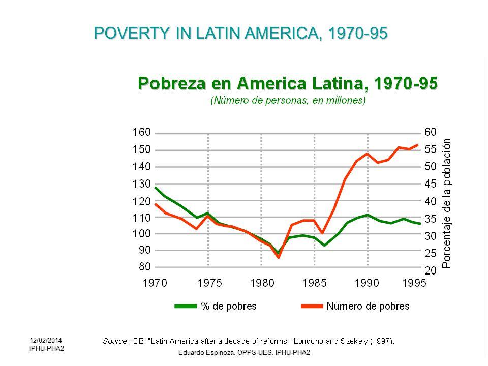 12/02/2014IPHU-PHA28 POVERTY IN LATIN AMERICA, 1970-95 Eduardo Espinoza. OPPS-UES. IPHU-PHA2