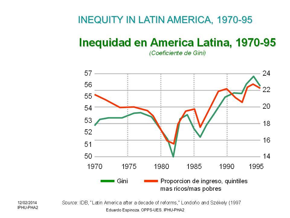 12/02/2014IPHU-PHA29 INEQUITY IN LATIN AMERICA, 1970-95 Eduardo Espinoza. OPPS-UES. IPHU-PHA2