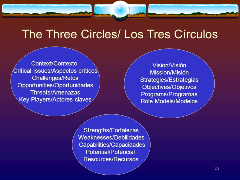 17 The Three Circles/ Los Tres Círculos Vision/Visión Mission/Misión Strategies/Estrategias Objectives/Objetivos Programs/Programas Role Models/Modelos Strengths/Fortalezas Weaknesses/Debilidades Capabilities/Capacidades Potential/Potencial Resources/Recursos Context/Contexto Critical Issues/Aspectos críticos Challenges/Retos Opportunities/Oportunidades Threats/Amenazas Key Players/Actores claves