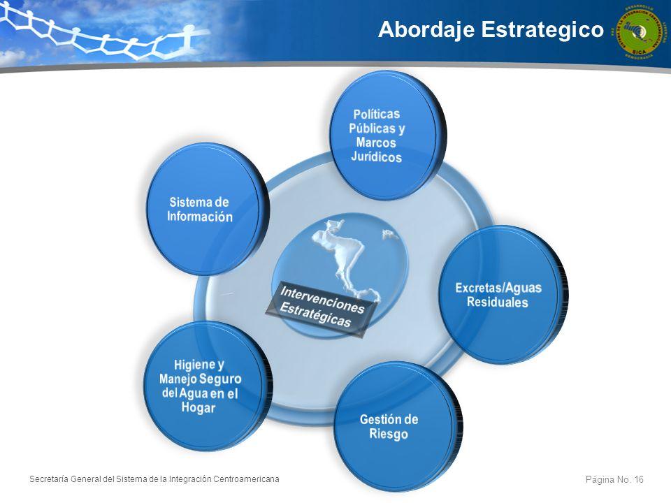 Secretaría General del Sistema de la Integración Centroamericana Iniciativas en Marcha Página No.