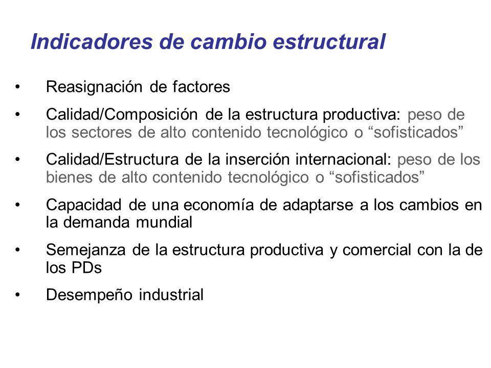 Indicadores de cambio estructural Reasignación de factores Calidad/Composición de la estructura productiva: peso de los sectores de alto contenido tec