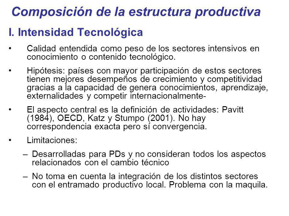 Composición de la estructura productiva I. Intensidad Tecnológica Calidad entendida como peso de los sectores intensivos en conocimiento o contenido t