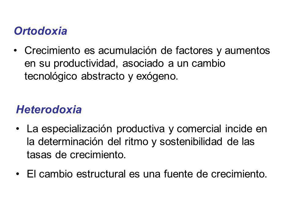 Ortodoxia Crecimiento es acumulación de factores y aumentos en su productividad, asociado a un cambio tecnológico abstracto y exógeno. Heterodoxia La