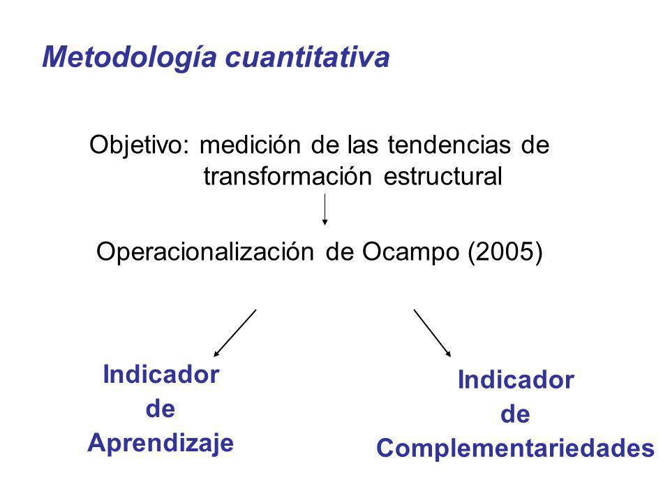 Indicador de Aprendizaje Indicador de Complementariedades Objetivo: medición de las tendencias de transformación estructural Operacionalización de Oca
