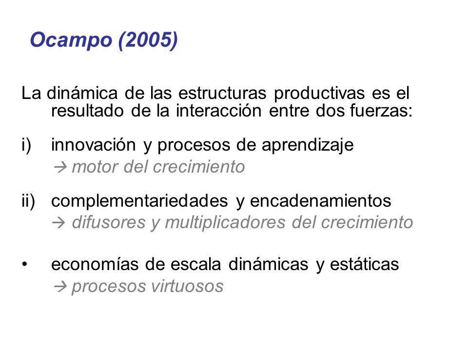 Ocampo (2005) La dinámica de las estructuras productivas es el resultado de la interacción entre dos fuerzas: i)innovación y procesos de aprendizaje m