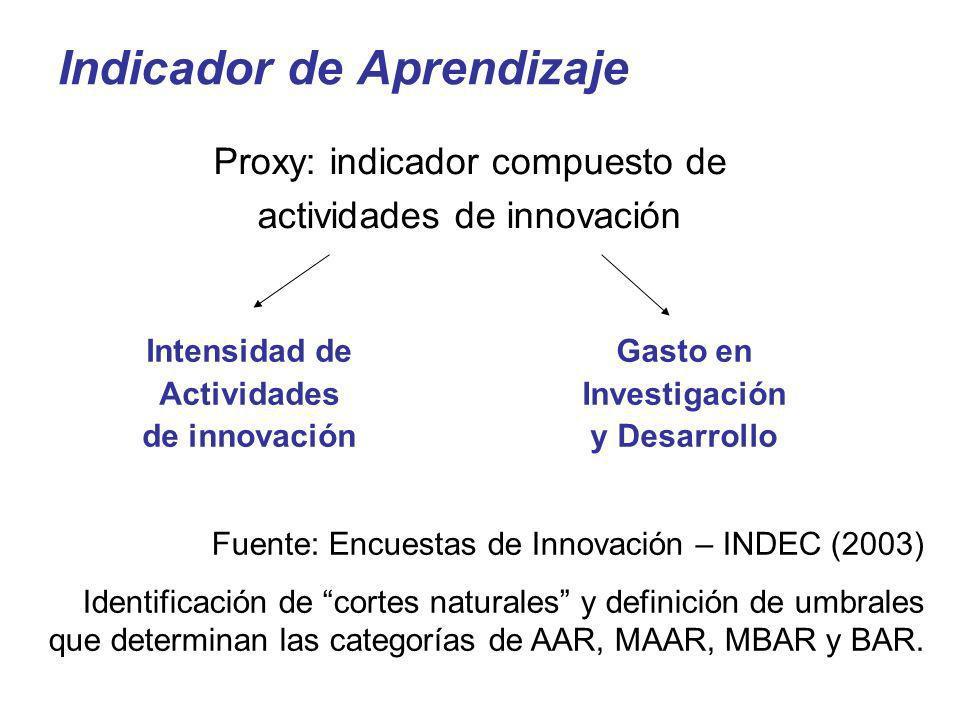 Indicador de Aprendizaje Intensidad de Actividades de innovación Proxy: indicador compuesto de actividades de innovación Fuente: Encuestas de Innovaci