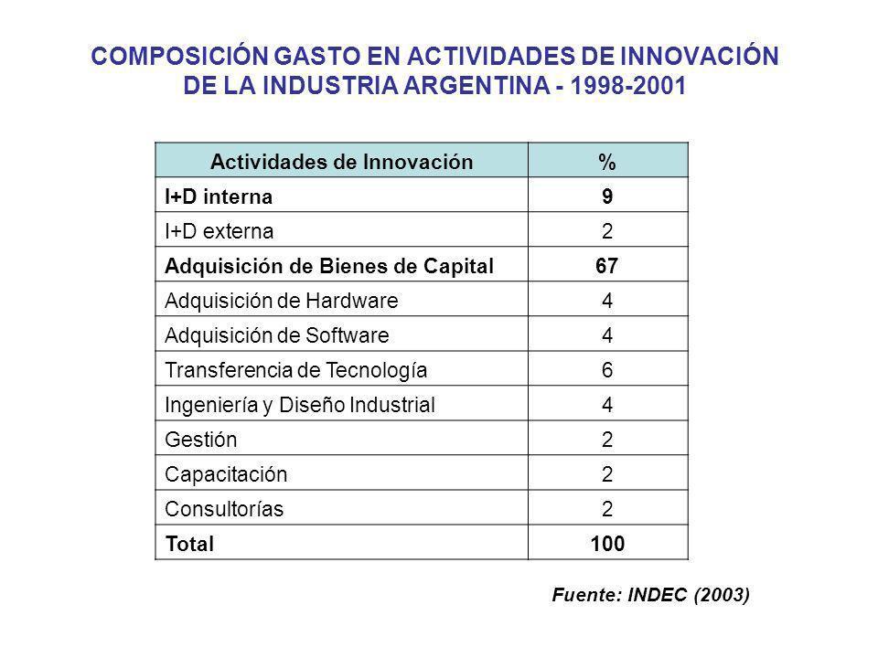 Actividades de Innovación% I+D interna9 I+D externa2 Adquisición de Bienes de Capital67 Adquisición de Hardware4 Adquisición de Software4 Transferenci