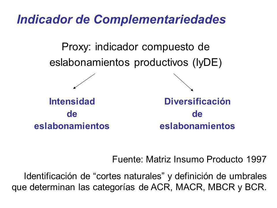 Indicador de Complementariedades Intensidad de eslabonamientos Proxy: indicador compuesto de eslabonamientos productivos (IyDE) Fuente: Matriz Insumo