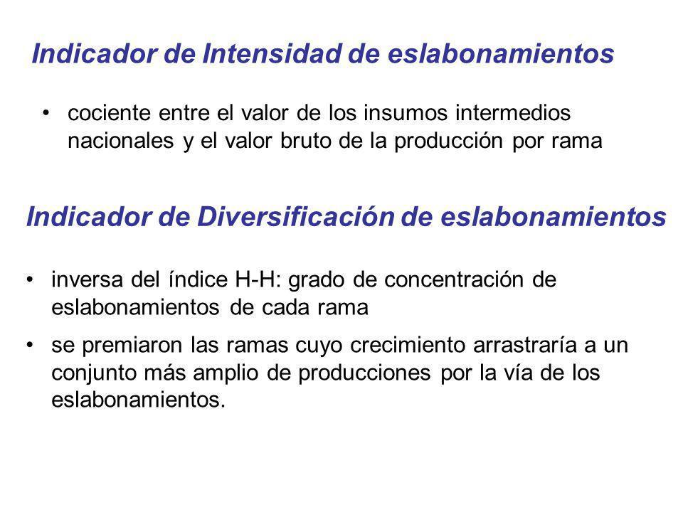 Indicador de Intensidad de eslabonamientos cociente entre el valor de los insumos intermedios nacionales y el valor bruto de la producción por rama In