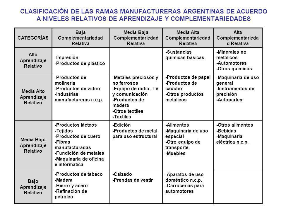 CLASIFICACIÓN DE LAS RAMAS MANUFACTURERAS ARGENTINAS DE ACUERDO A NIVELES RELATIVOS DE APRENDIZAJE Y COMPLEMENTARIEDADES CATEGORÍAS Baja Complementari