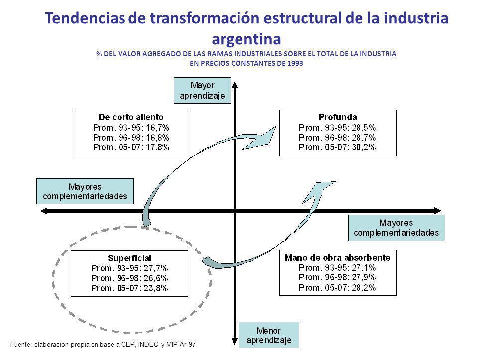 Tendencias de transformación estructural de la industria argentina % DEL VALOR AGREGADO DE LAS RAMAS INDUSTRIALES SOBRE EL TOTAL DE LA INDUSTRIA EN PR